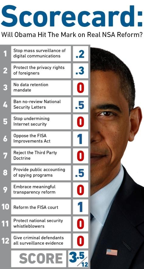 NSA Scorecard