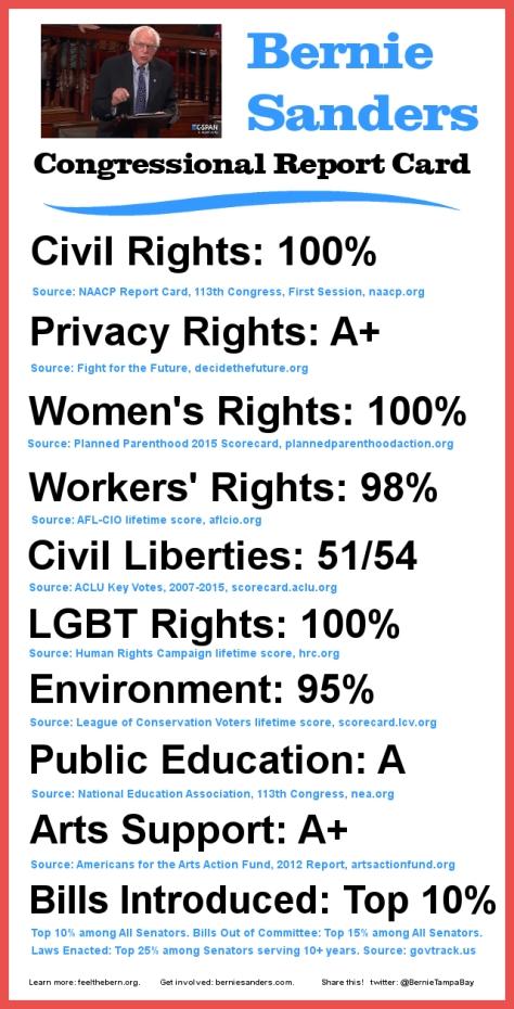 Bernie Sanders Congressional Report Card